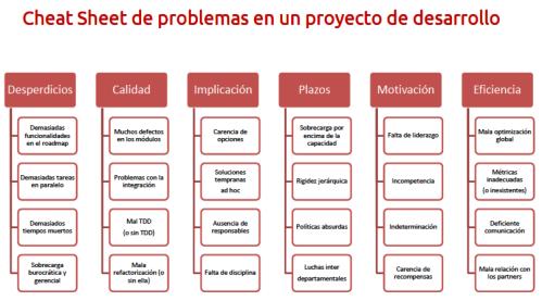 Problemas de un proyecto