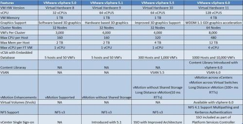 Difference-between-vSphere-5.05.1-5.5-6.0